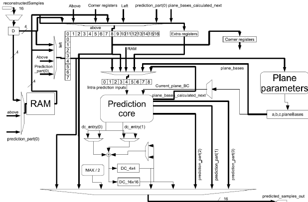 Intra prediction block diagram There are four 16x16