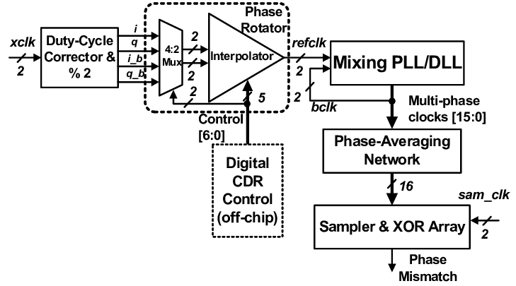 Block diagram of the proposed dual-loop CDR architecture