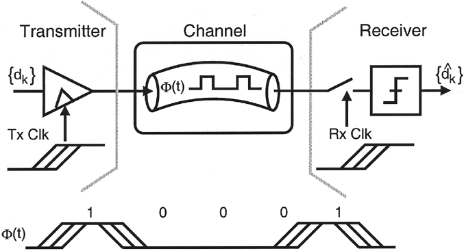 Fig. 1. Simplified block diagram of a serial link