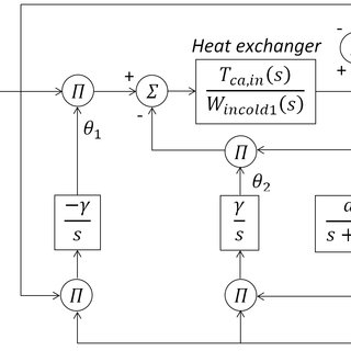 Figure 1. Process diagram flowsheet of the PEMFC system