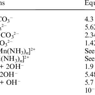 (PDF) Growth mechanism of Ni0.3Mn0.7CO3 precursor for high