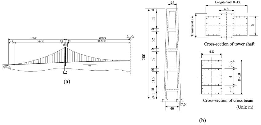 The suspension bridge model: (a) side view of the bridge
