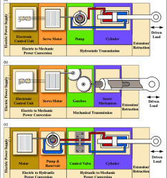 power by wire actuators and hsa composition a eha b ema and wiring diagram on small electric actuator valve control module wiring [ 850 x 967 Pixel ]