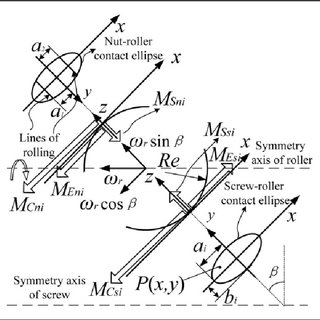 Variation in vertical bearing force F of the rotation axis