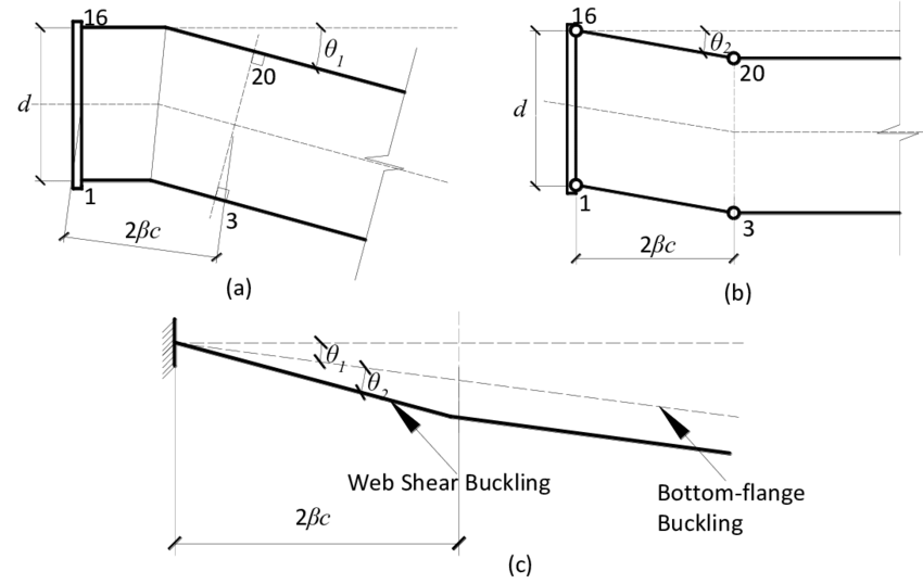 The effects of flange buckling and beam-web shear buckling