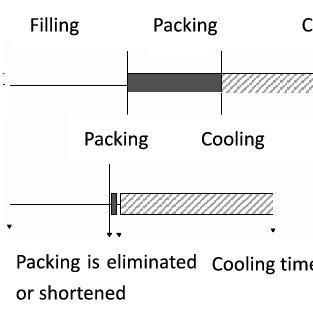 (PDF) Microcellular Foam Injection Molding Process