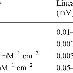 List of metal-metal oxide heterogeneous based non
