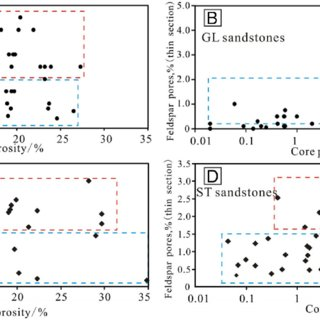 Models of feldspar dissolution and byproducts