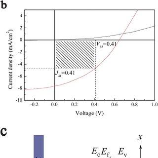 (PDF) SnS homojunction nanowire-based solar cells