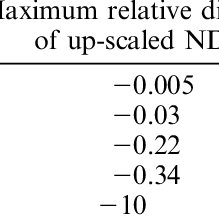 (PDF) Evaluating the fraction of vegetation cover based on