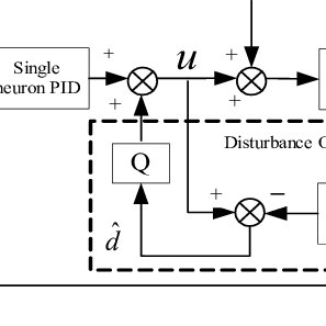 (PDF) High Precision Position Control of Voice Coil Motor