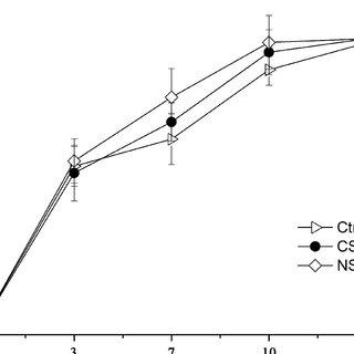 Tang et al. International Journal of Biological