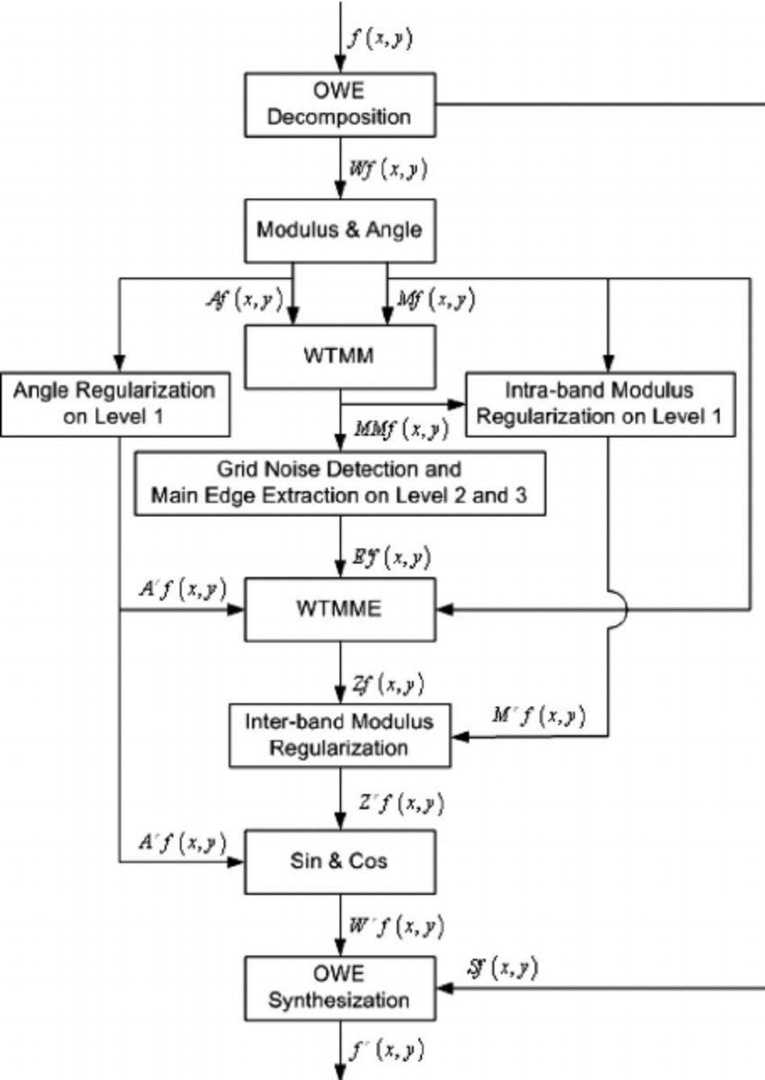 medium resolution of block diagram of the proposed algorithm