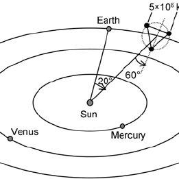 (PDF) Orbit design for the Laser Interferometer Space