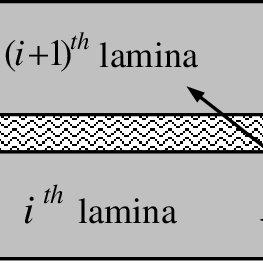 (PDF) Modeling of adhesive layers of laminated plates in