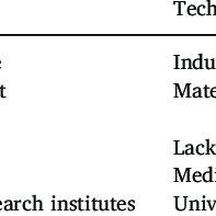 (PDF) Exploring innovation ecosystems across science