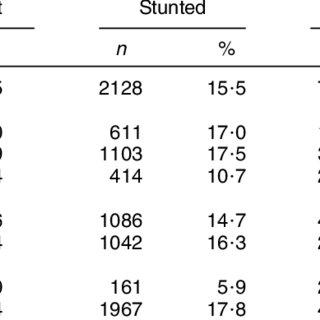 (PDF) Lack of dietary diversity and dyslipidaemia among