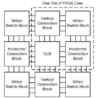 Three Common Switch Blocks In Commercial FPGAs, Wilton