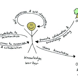 The knowledge worker productivity problem from the