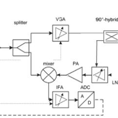 Front End Diagram Whelen Led Lightbar Wiring Block Of A Fmcw Radar Download Scientific
