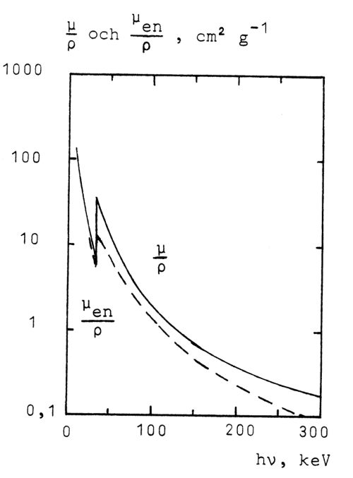 small resolution of mass attenuation and mass energy absorption coefficients for iodine
