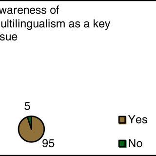 (PDF) Multilingualism and the language education landscape