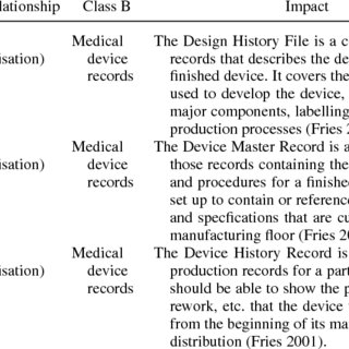 (PDF) Supporting medical device development: A standard