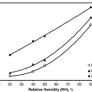 Particle size and moisture adsorption capacity against