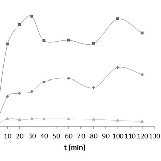 The effect of catalyst loading on benzoic acid degradation