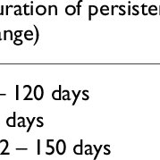 (PDF) How Long do Nosocomial Pathogens Persist on