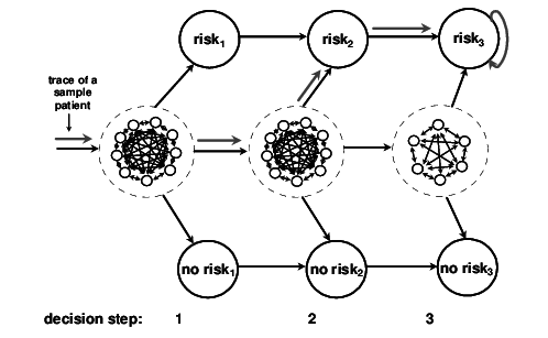 The complete POMDP model (simplified to a finite number of