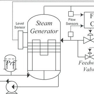 Schematics of the conventional steam generator feedwater