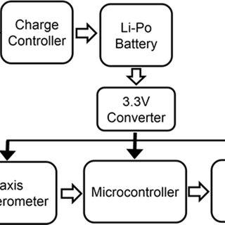 (PDF) Design and realization of multi-channel wireless