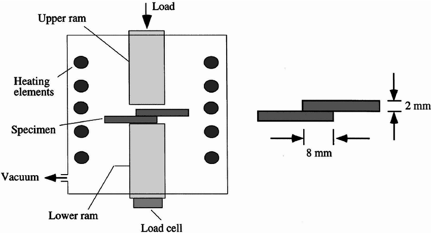 Experimental setup for the production of overlap joints