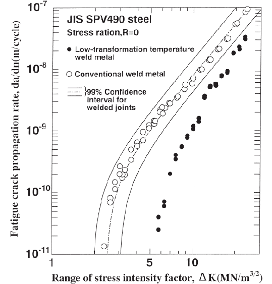 Comparison of the fatigue crack growth properties of weld