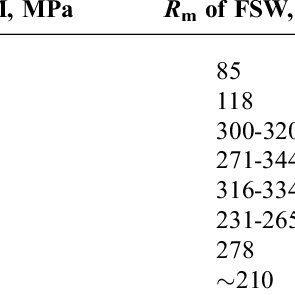 (PDF) Recent Developments in Friction Stir Welding of Al