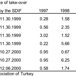 (PDF) THE 2000-2001 FINANCIAL CRISIS IN TURKEY