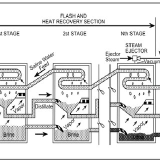 Blueprint of a MSF ( Multiple Flash Distillation
