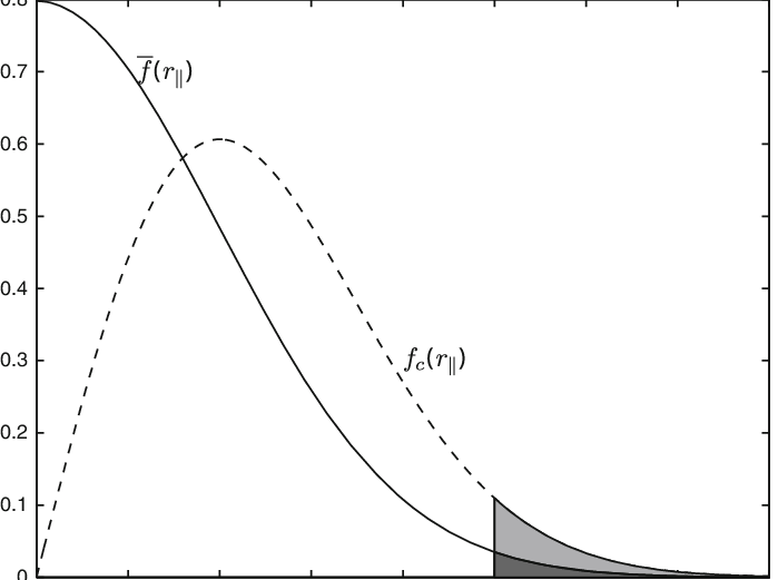 The different shapes of the probability density functions