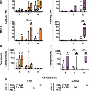 (PDF) Memory B-Cell and Antibody Responses Induced by
