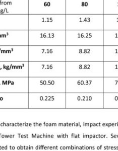 Average foam parameters obtained from ten specimens also pdf dynamic compressive strength and crushing properties of rh researchgate