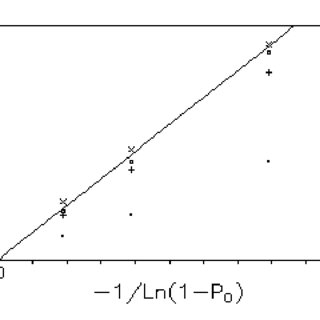 Relative latencies ∆L n in dependence of the sustained