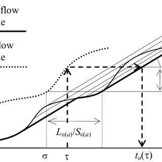 (PDF) A frequency based transit model for dynamic traffic