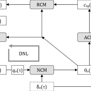 (PDF) Solving a Dynamic Traffic Assignment model with