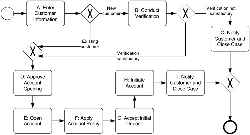 Example Of An Account Opening Process In Private Banking Download Scientific Diagram