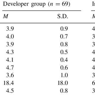 (PDF) Motivation of Software Developers in Open Source