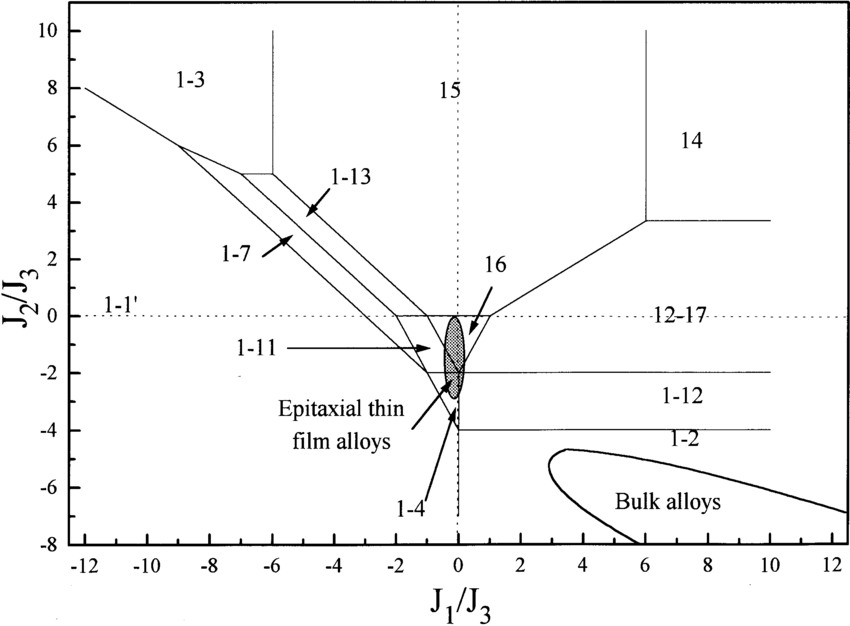 Theoretical phase diagram of a bcc binary system A 3 B as