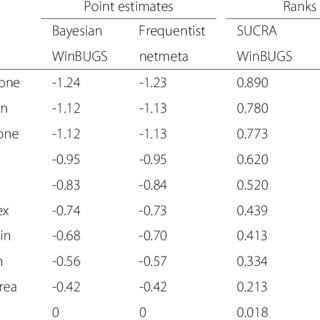 (PDF) Ranking treatments in frequentist network meta