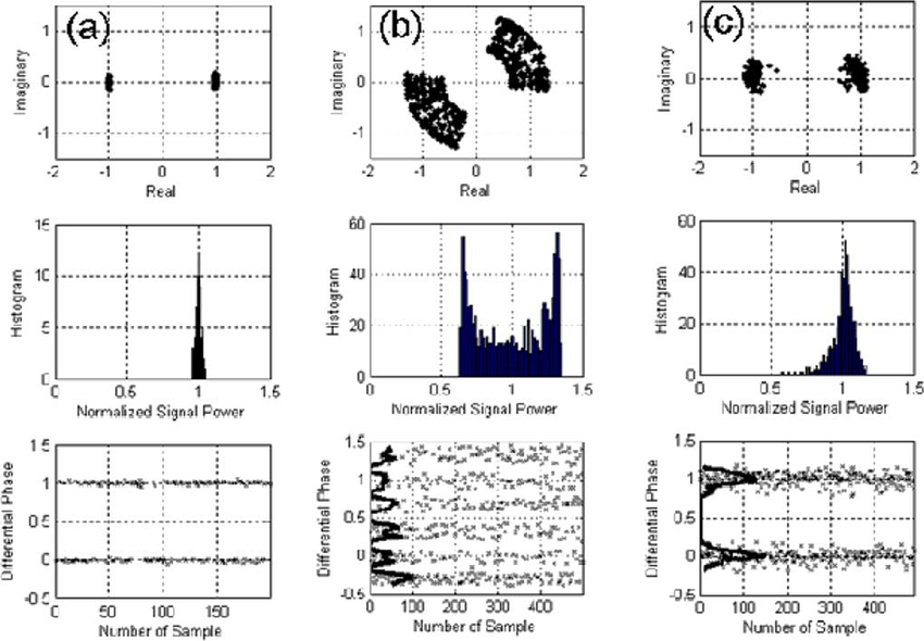Signal constellation measured through linear optical