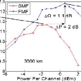 Setup for 10x112 Gb/s PDM-QPSK-WDM transmission experiment